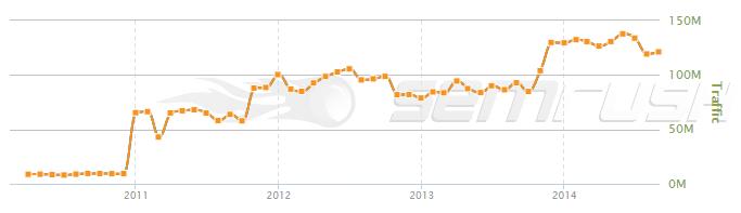 semrush-graph